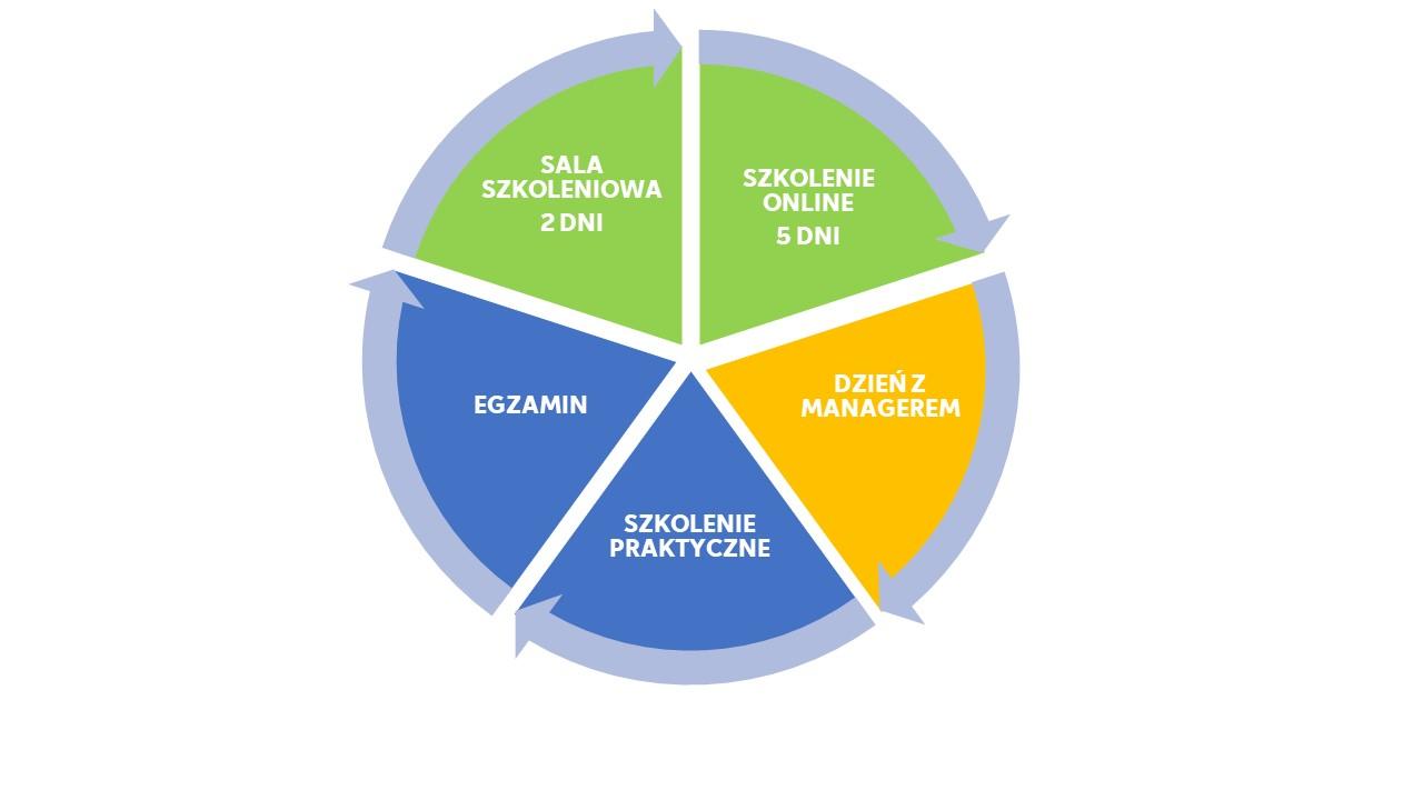 cykl szkolenie wstępne fortum