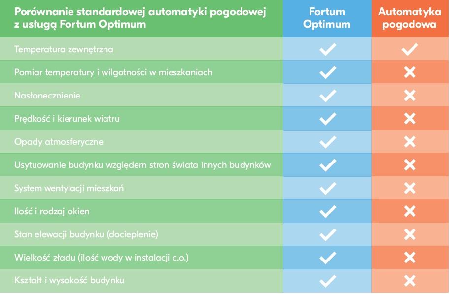 Fortum Optimum a automatyka pogodowa
