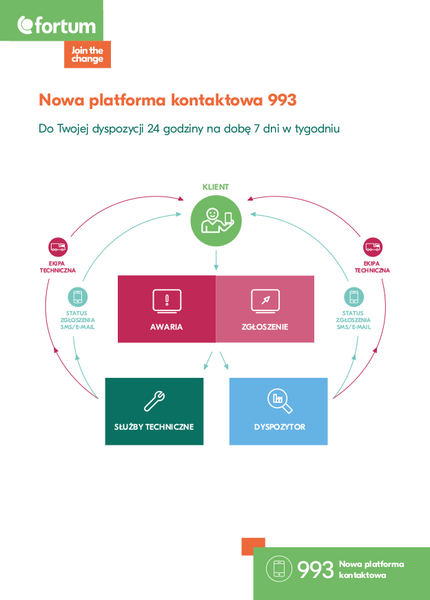 Nowa platforma kontaktowa 993