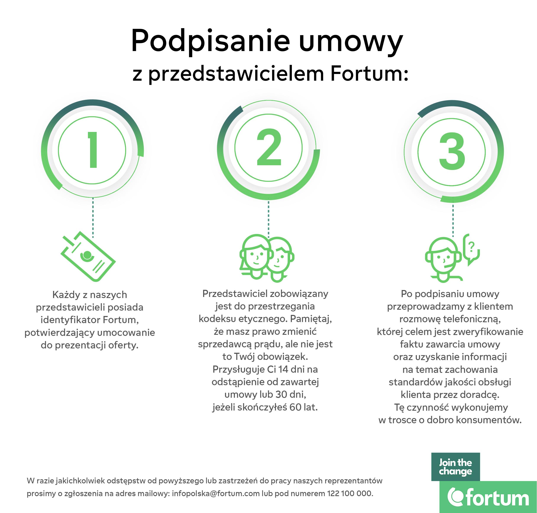 infografik - podpisanie umowy