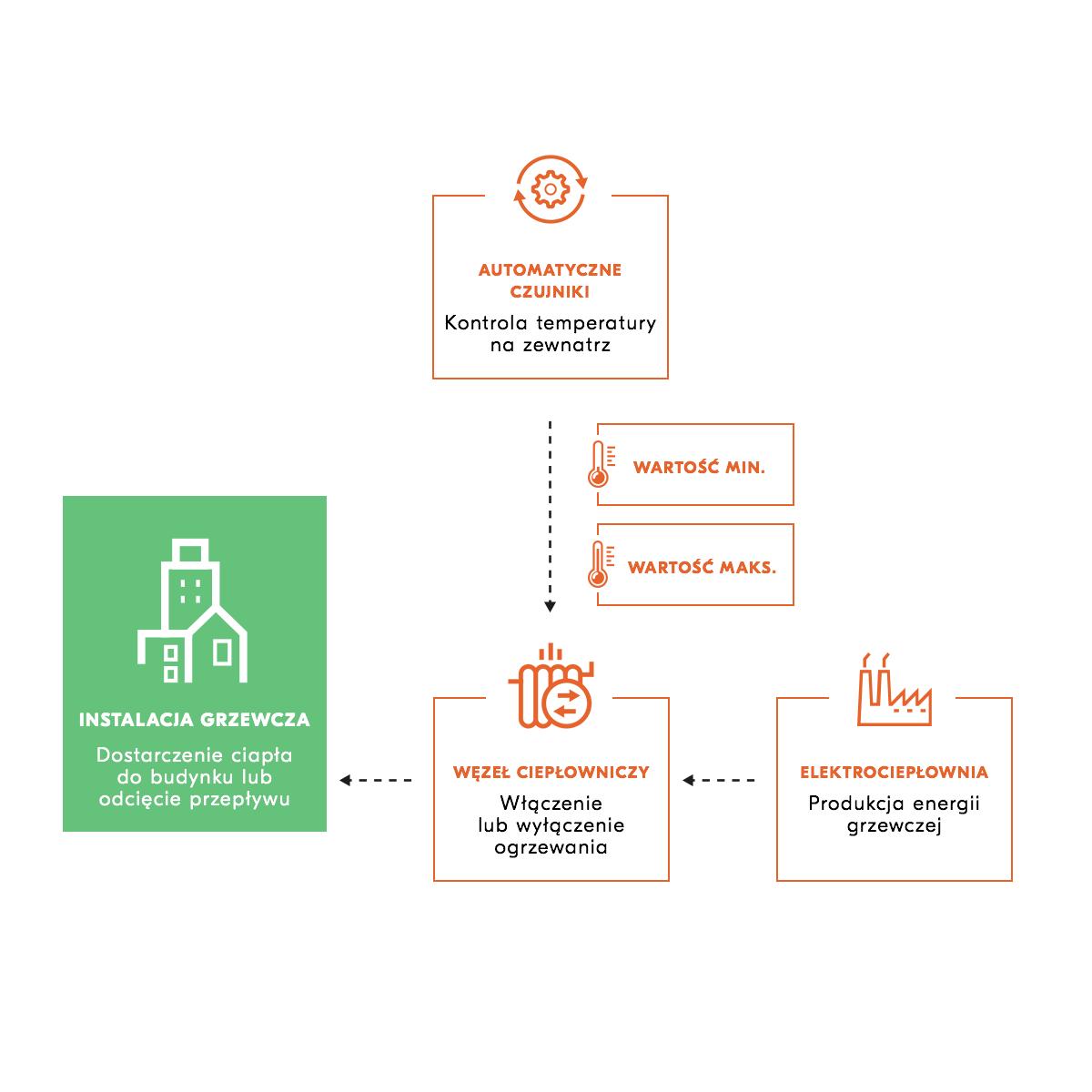 Jak działa automatyka pogodowa?