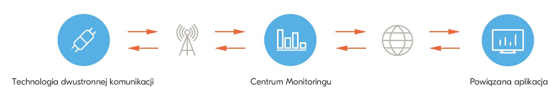 Fortum Monitoring - Zobacz jak dziala