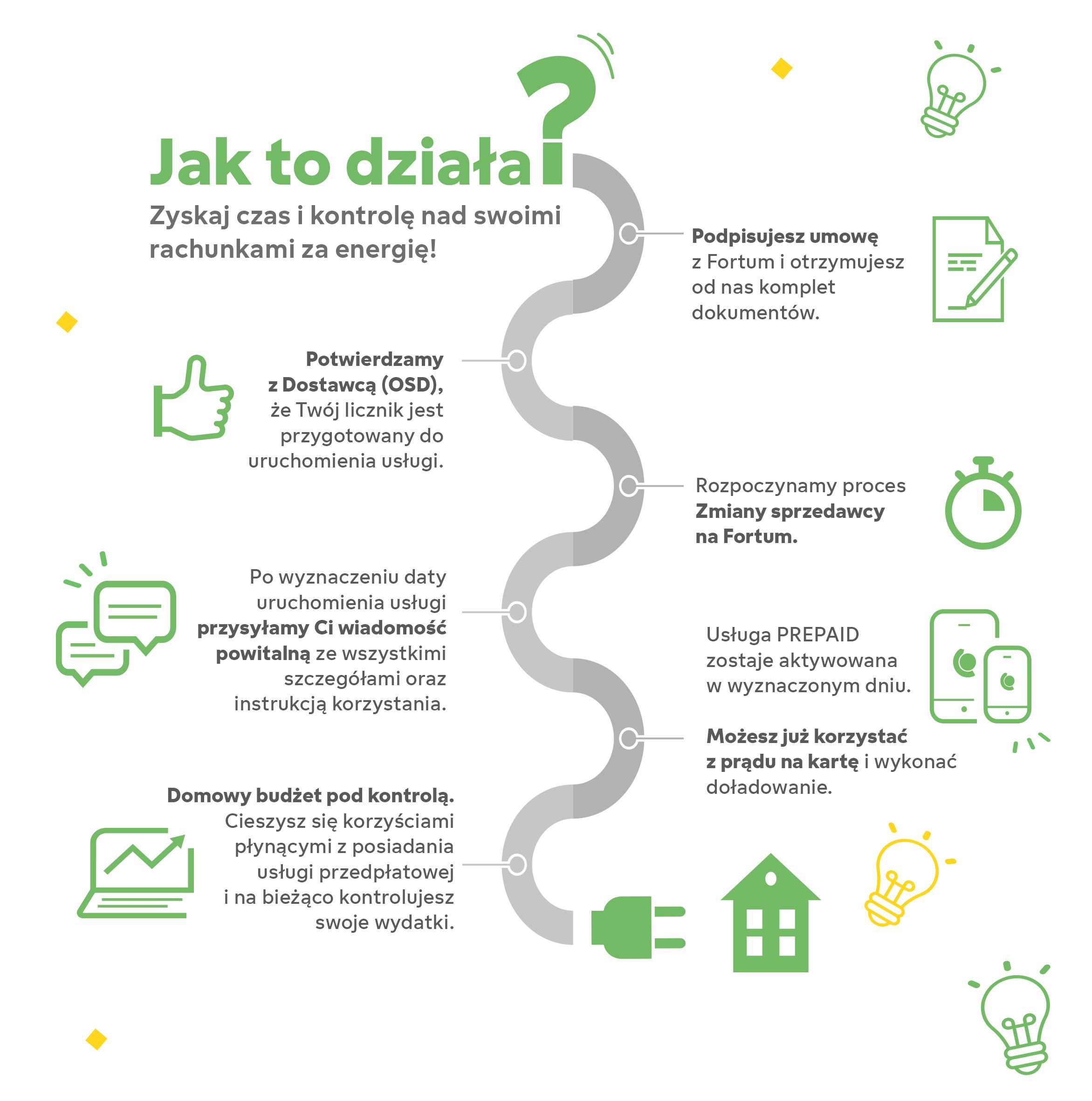 prad_na_karte_jak_to_dziala